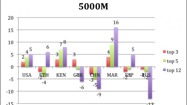 Chart18