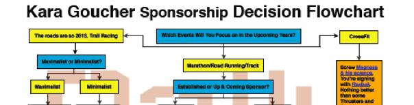 Kara Goucher Sponsorship Decision Flowchart