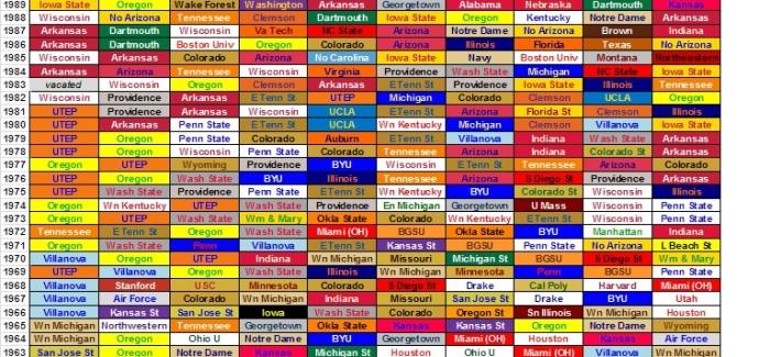 NCAA XC Championships History, Visualized